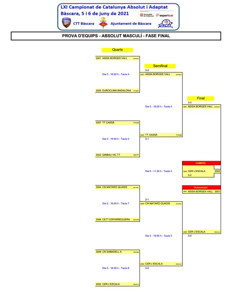 Campionat Catalunya Equips 2021